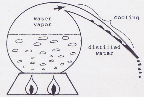 The Health Benefits of Distilled Water | Dr Akilah - Celestial ...